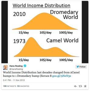 Hans Rosling Inequality